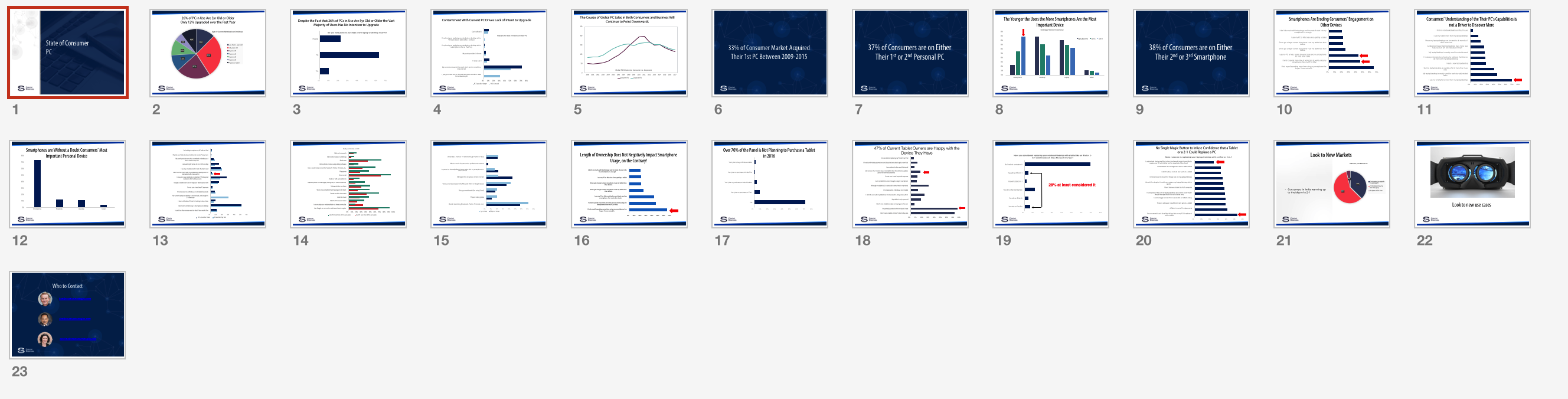 Four Fresh Presentations, Four Key Charts